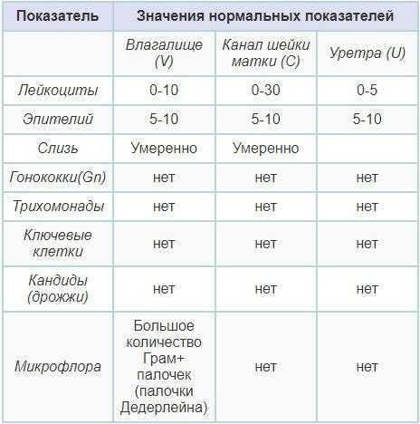 таблица с расшифровкой норм мазка на флору у женщин