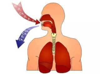 Замедление дыхания