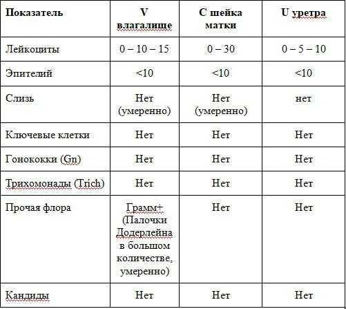 Пример бланка результатов мазка на флору у женщин