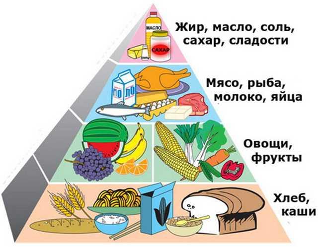 диета при раке простаты